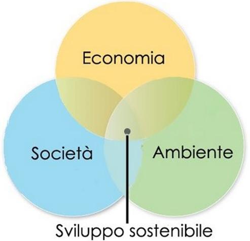 svilupposostenibile