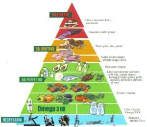 """La dieta """"Zona"""": migliorare il proprio benessere attraverso l'alimentazione"""