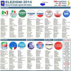 Calabria, 360 candidati (in 15 liste) per 30 seggi alla Regione